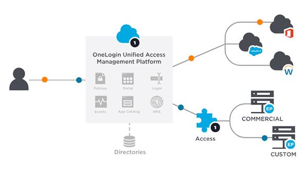 OneLogin Access