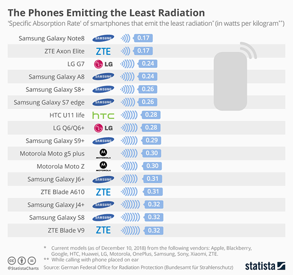 the Mobile Phones Emitting the Least Radiation